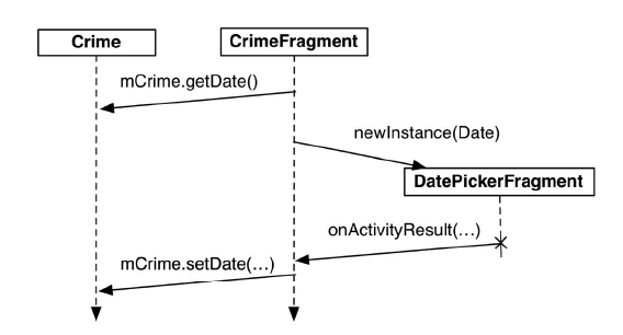 CrimeFragment 和 DatePickerFragment间的事件流