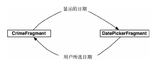 CrimeFragment 和 DatePickerFragment间的对话